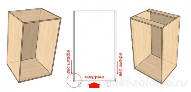 корпуса для кухонной мебели