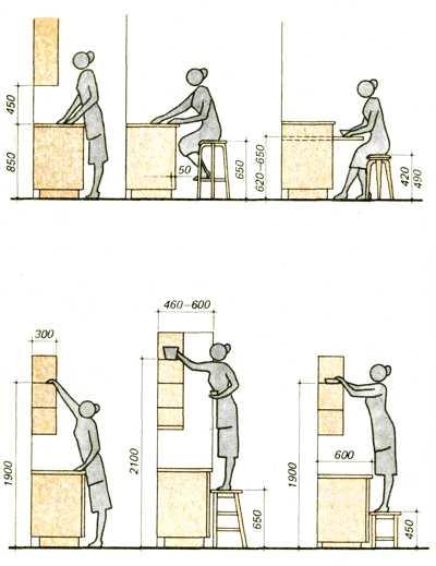 кухня - стандартные размеры