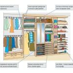 принципы планирования гардеробных